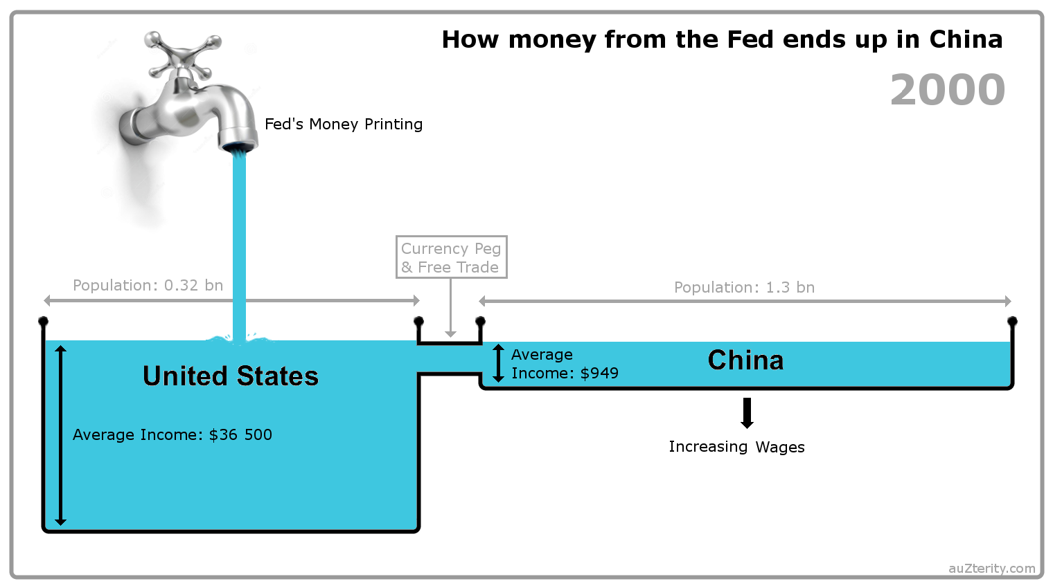 how to send money from china to us